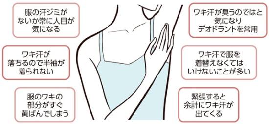 図1 こんな症状は腋窩多汗症では?
