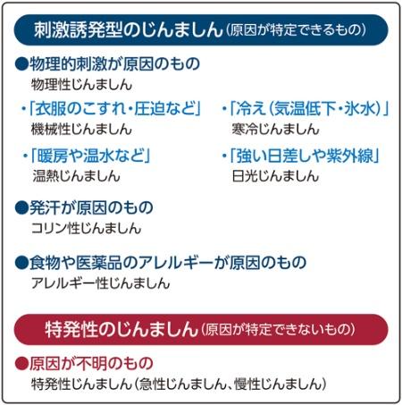 図1 主なじんましんの種類