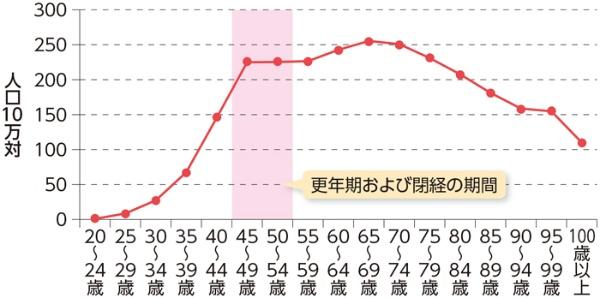 乳がん年齢階級別罹患率(2018年)