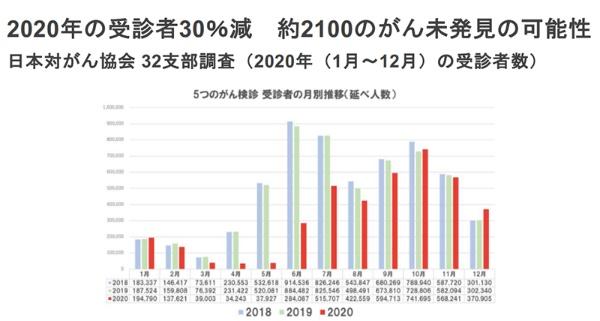 最初の緊急事態宣言が出された2020年4月は、がん検診の受診者数が前年比で激減している(データは日本対がん協会)