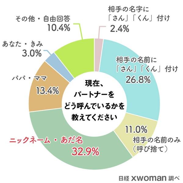 現在、パートナーをどう呼んでいるかを教えてください/相手の名字に「さん」「くん」付け2.4%/相手の名前に「さん」「くん」付け26.8%/相手の名前のみ11.0%/ニックネーム・あだ名32.9%/パパ・ママ13.4%/あなた・きみ3.0%/その他10.4%