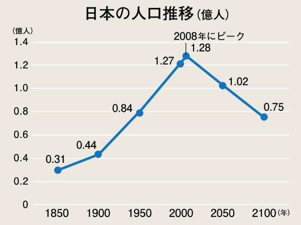 1850年から2100年の人口推移グラフ。1850年0.3億人、1900年0.43億人、1950年0.84億人、2000年1.27億人、2008年1.28億人、2050年1.02億人、2100年0.75億人