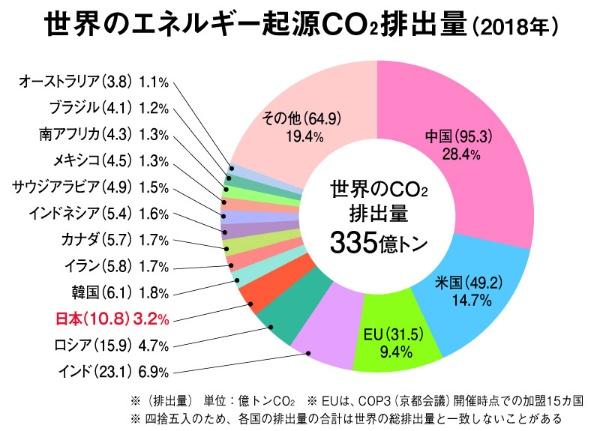 世界のエネルギー起源による二酸化炭素排出量(2018年)。1位中国(95.3億トン)28.4%、2位米国(49.2億トン)14.7%、3位EU(31.5億トン)9.4%、4位インド(23.1億トン)6.9%、5位ロシア(15.9億トン)4.7%、6位日本(10.8億トン)3.2%、7位オーストラリア(3.8億トン) 1.1%、8位ブラジル(4.1億トン)1.2%、9位南アフリカ(4.3億トン) 1.3%、10位メキシコ(4.5億トン)1.3%、11位サウジアラビア(4.9億トン)1.5%、12位インドネシア(5.4億トン)1.6%、13位カナダ(5.7億トン)1.7%、14位イラン(5.8億トン)1.7%、15位韓国(6.1億トン)1.8%、その他(64.9億トン)19.4%