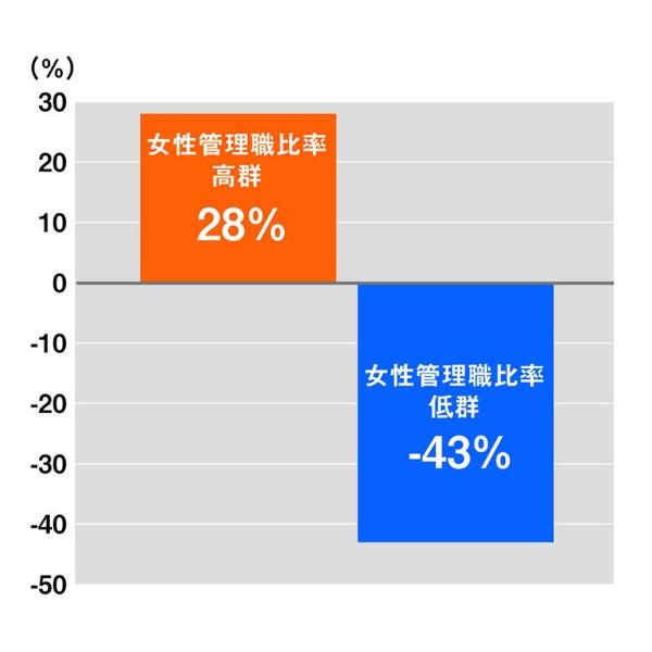 5年前時点の女性管理職比率と増益率の関係