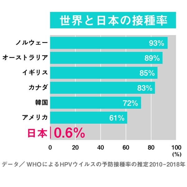 世界各国と比べても日本の接種率はかなり低い