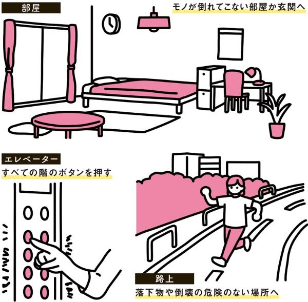 【場所によって対処法は違う】 部屋…モノが倒れてこない部屋か玄関へ エレベーター…すべての階のボタンを押す 路上…落下物や倒壊の危険のない場所へ