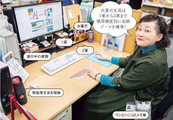 文具の商品企画が神山さんの仕事。大好きな文具に囲まれたデスク上は使用頻度別に整理
