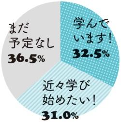 今、何かを集中的に学んでいますか…学んでいます 32.5%、近々学び始めたい 31.0%、まだ予定なし 36.5%