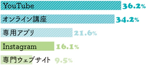 学びで使っているオンラインのツールは何ですか…YouTube 36.2%、オンライン講座 34.2%、専用アプリ 21.6%、Instagram 16.1%、専門ウェブサイト 9.5%
