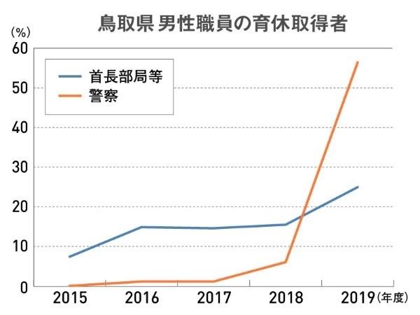 鳥取県 男性職員の育休取得者の推移を示すグラフ