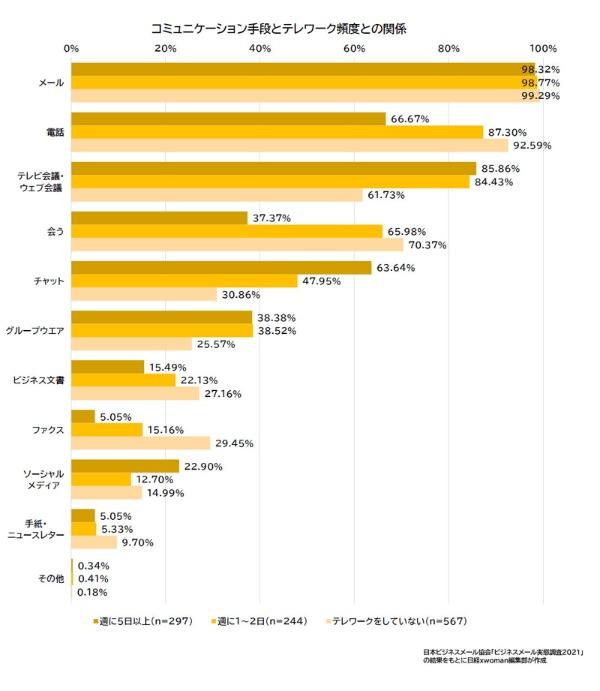 コミュニケーション手段とテレワーク頻度との関係のグラフ、割合の数字は、週に5日以上(n=297)/週に1~2日(n=244)/テレワークをしていない(n=567)の順【メール】98.32%/98.77%/99.29%【電話】66.67%/87.30%/92.59%【テレビ会議・ウェブ会議】85.86%/84.43%/61.73%【会う】37.37%/65.98%/70.37%【チャット】63.64%/47.95%/30.86%【グループウエア】38.38%/38.52%/25.57%【ビジネス文書】15.49%/22.13%/27.16%【ファクス】5.05%/15.16%/29.45%【ソーシャルメディア】22.90%/12.70%/14.99%【手紙・ニュースレター】5.05%/5.33%/9.70%【その他】0.34%/0.41%/0.18%