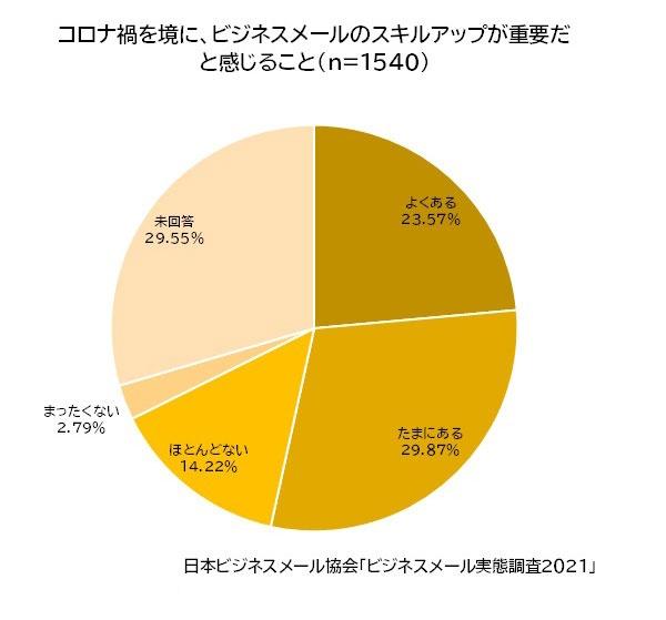 コロナ禍を境に、ビジネスメールのスキルアップが重要だと感じること(n=1540)よくある23.57%/たまにある29.87%/ほとんどない14.22%/まったくない2.79%/未回答29.55%