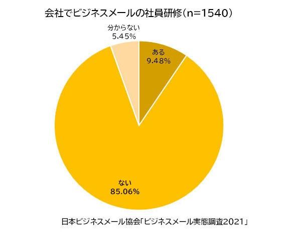 会社でビジネスメールの社員研修(n=1540)ある9.48%/ない85.06%/分からない5.45%
