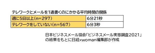 テレワークとメールを1通書くのにかかる平均時間の関係/週に5日以上(n=297)6分21秒/週に1~2日(n=244)5分34秒/テレワークをしていない(n=567)6分3秒