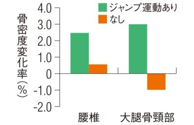 (データ:J Appl Physiol;100,839-843,2006より抜粋)