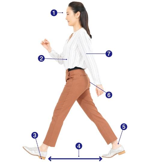 お腹を締めて背すじを伸ばし広めの歩幅で歩こう