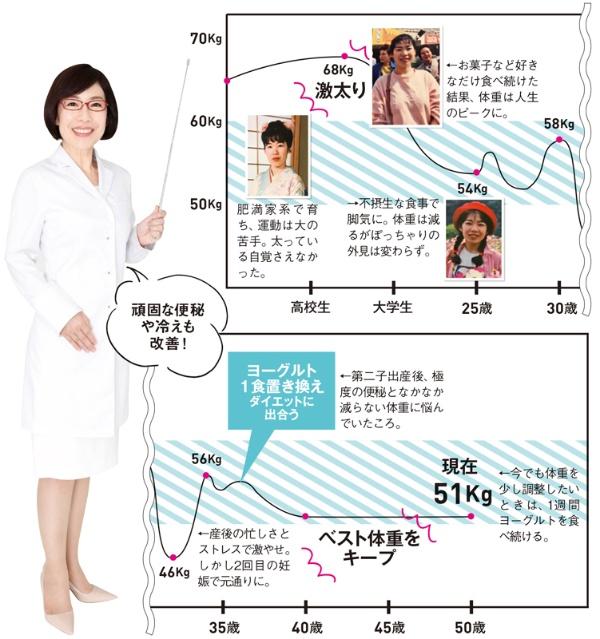 ■体重の増減人生にピリオド! 富永さんのダイエット史