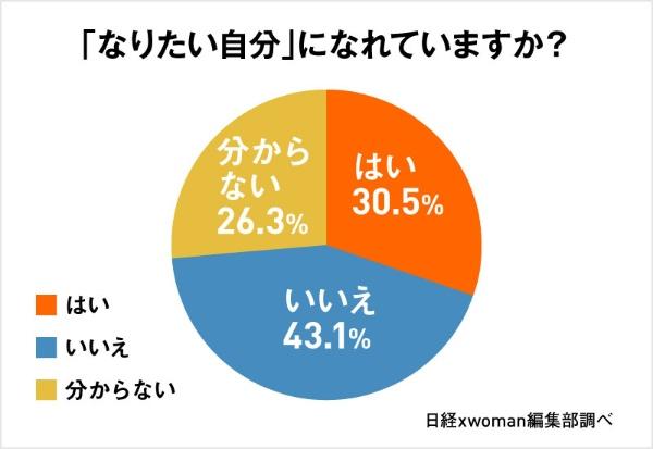 「なりたい自分」になれていますか? はい30.5%、いいえ43.1%、分からない26.3%