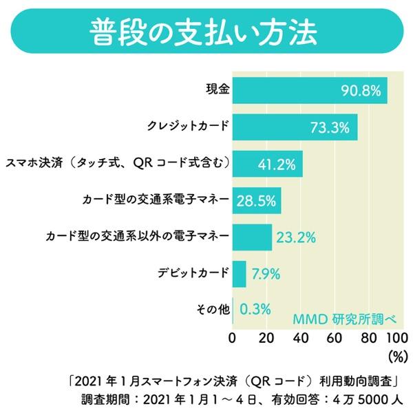 スマホ決済を普段の支払いに利用している人は41.2%。今後、利用者の増加が予想される(複数回答)