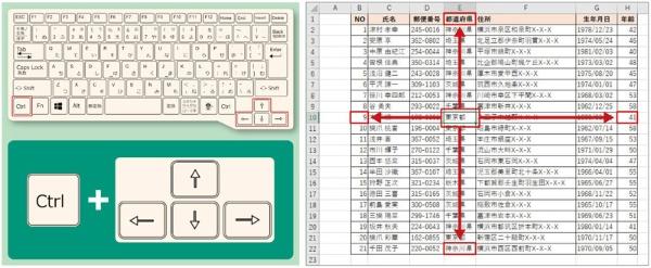 表の任意のセルを選んだ状態で、「Ctrl」+「→」キーを押すと、その行の右端の列に選択位置が移動する。「Ctrl」+「↓」キーを押すと、その列にある末尾行に移動する