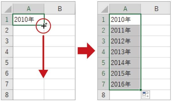 「2010年」と入力されたセルの右下隅を下にドラッグすると、「2011年」「2012年」…と連続した値を一気に入力できる