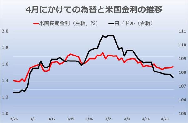3月は米国の長期金利が上昇し、円安・ドル高が進んだが、4月に入るとどちらも反転した