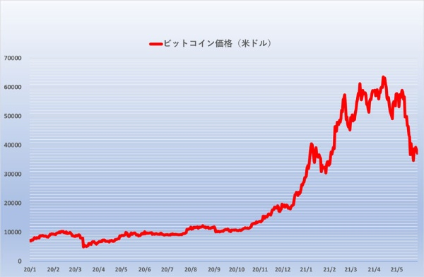 20年後半まで1万ドル程度だったビットコイン価格は、年末以降に急上昇して6万ドル超えへ。その後、5月に入るくらいから逆に急落を始めて3万ドル台に下がった。Bitfinexのデータを基に編集部作成