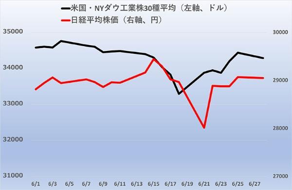 日米株価が一時急落