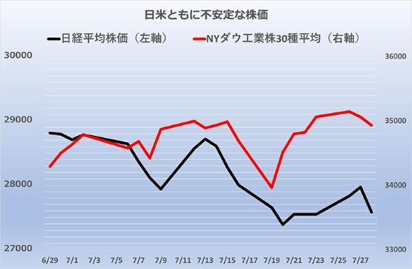 7月の米国株は高値を更新しているが、急落する日も。7月19日にかけての谷が著しい。日本株も不安定な展開で元気がない