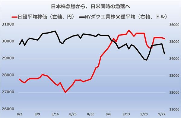 9月前半は日本株が突出した上昇。後半は世界的に暴落する日が目立った