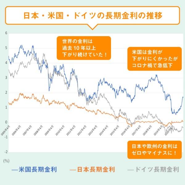 日本・米国・ドイツの長期金利の推移のグラフ、世界の金利は過去10年以上も下がり続けていた、米国は金利が下がりにくかったがコロナ禍で急低下、日本や欧州の金利はゼロやマイナスに