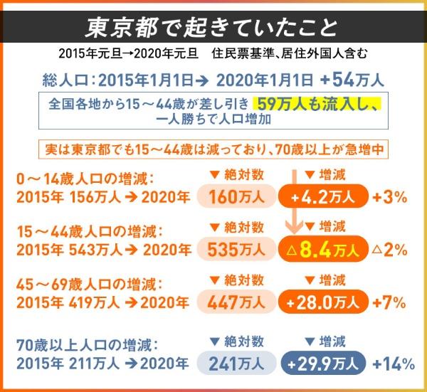 2015年からの5年間、東京都の15~44歳人口は8万人減少した( 住民票基準、居住外国人含む)。出典/内閣府特命担当大臣(経済財政政策)主宰懇談会「選択する未来 2.0」。以下、図表はすべて同資料出典。