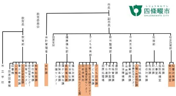 四條畷市の組織図(平成31年4月1日現在)。林さんを筆頭に、女性がリーダーを務める部署が赤でマークされている。