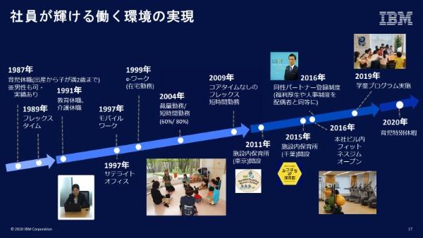 日本IBMは1987年から30年以上にもわたり、ダイバーシティ推進の取り組みを続けてきた