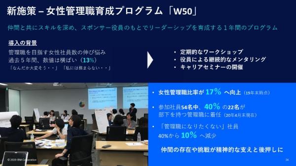 日本IBMの女性管理職育成プログラム「W50」。役員をスポンサーとし、1年間のプログラムを受けて、参加社員40%が管理職に着任。「管理職になりたくない」社員は40%から10%へ減少した