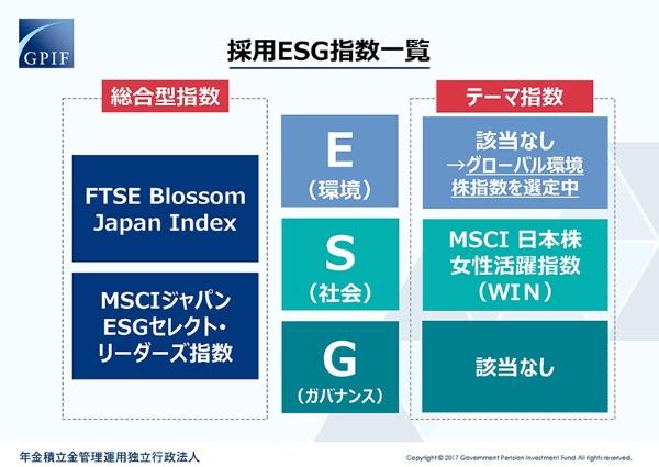 GPIF資料「ESG投資~女性活躍指数を中心に~」から、採用ESG指数の一覧。投資収益を上げるための戦略の一つとして「MSCI日本株女性活躍指数(WIN指数)を採用している。