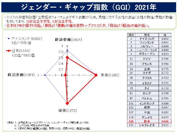 日本のジェンダー・ギャップ指数は156カ国中120位。「政治」と「経済」の値が低い(内閣府作成)