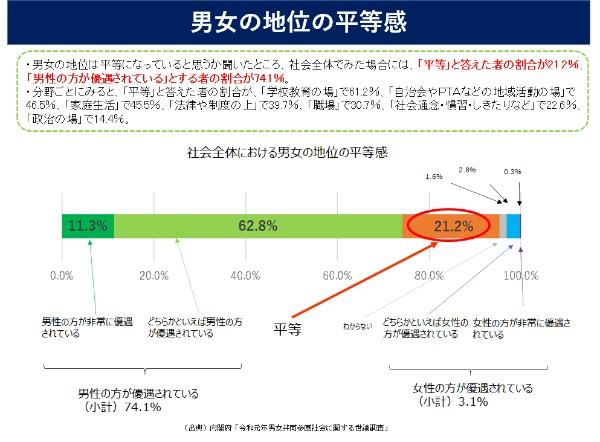 男女の地位が「平等」と答えたのは、21.2%にとどまる(内閣府作成)