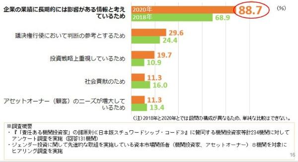 内閣府「ジェンダー投資に関する調査研究」報告書より(2020年 n=71、2018年 n=119)。図版は丸川氏の講演資料より抜粋、転載