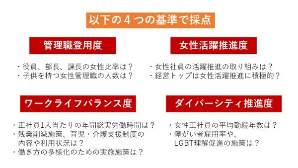 日経WOMAN「女性活用度調査」の審査の基準は4つ。「管理職登用度」「女性活躍推進度」「ワークライフバランス度」「ダイバーシティ推進度」を基準にランキングしている