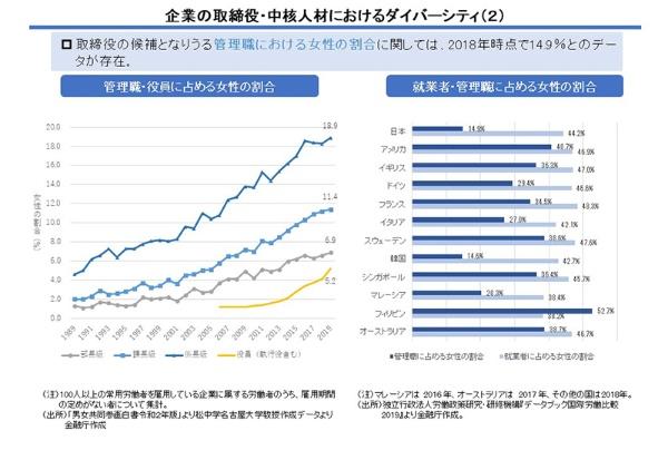 「女性従業員は44%なのに、管理職になると15%と、大幅に下がってしまうのが問題」(池田さん)