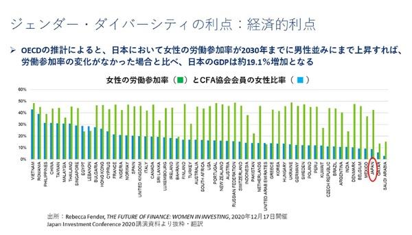 「日本における女性の労働参加率が2030年までに男性並みにまで上昇すれば、労働参加率の変化がなかった場合と比べ、日本のGDPは約19.1%増加となる」(黄さん)