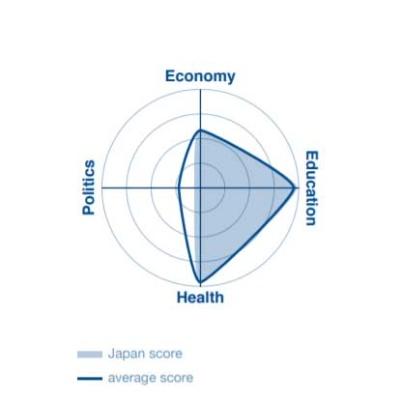 ジェンダーギャップ指数2021 <4つの分野における日本のスコアチャート>