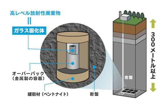 <b>高レベル放射性廃棄物の「地層処分」とは?</b><br> 原子力発電に伴い発生する高レベル放射性廃棄物。その処分方法は、私たちの生活に影響が出ないよう、地表から300メートル以上深い安定した岩盤に埋設する「地層処分」が適切であるということが世界共通の考え方です。1999年に取りまとめられた技術報告書(※)では、日本も地層処分に好ましい地質環境が長期的に確保できる場所が広く存在していると考えられることが示されています。<br> ※ 出所:核燃料サイクル開発機構(現・日本原子力研究開発機構)研究開発成果「第2次とりまとめ」