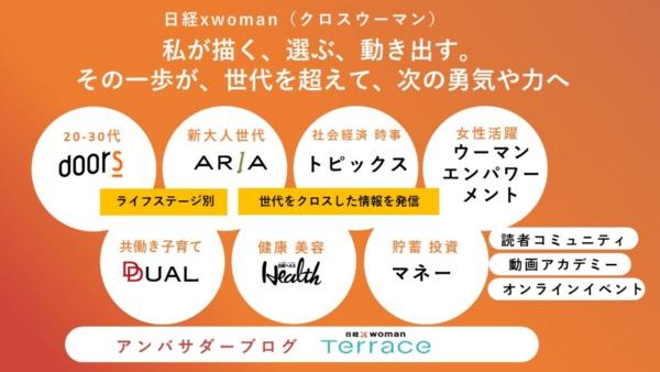日経xwoman Terraceは、20‐50代の働く女性向けWEBメディア「日経xwoman」を横串でつなぐデジタルプラットフォーム。アンバサダーが執筆するブログで構成されている